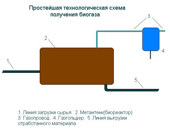 Схеме переработки